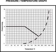 GA20 Bronze Gate Valve Pressure/Temperature Graph