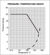 GA25 Bronze Gate Valve Pressure/Temperature Graph