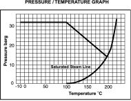 CH32 Bronze Lift Check Valve Pressure/Temperature Graph