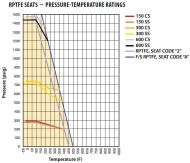 Top Entry Flanged ANSI300 Ball Valve Pressure/Temperature Graph
